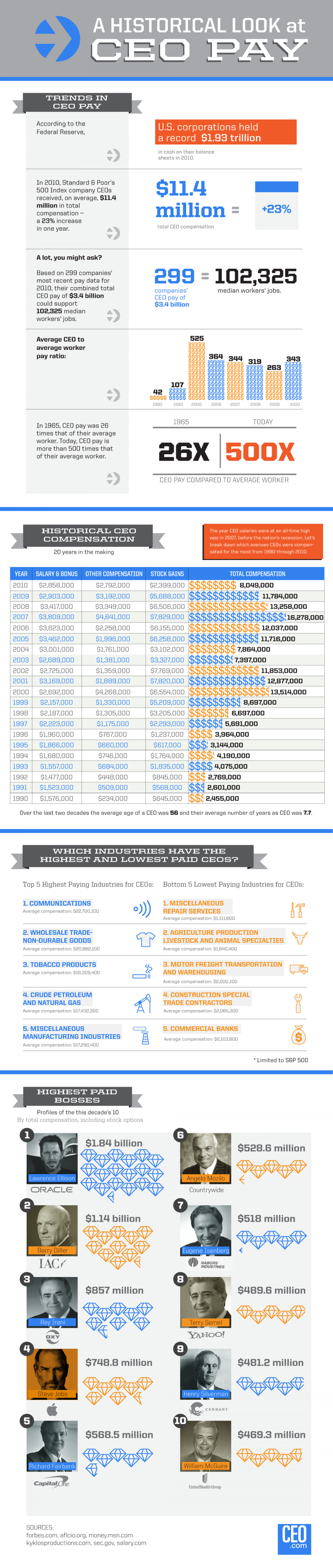 A Historical Look at CEO Pay Infographic