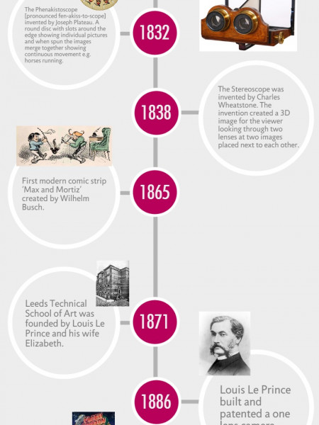 A History of Animation Infographic