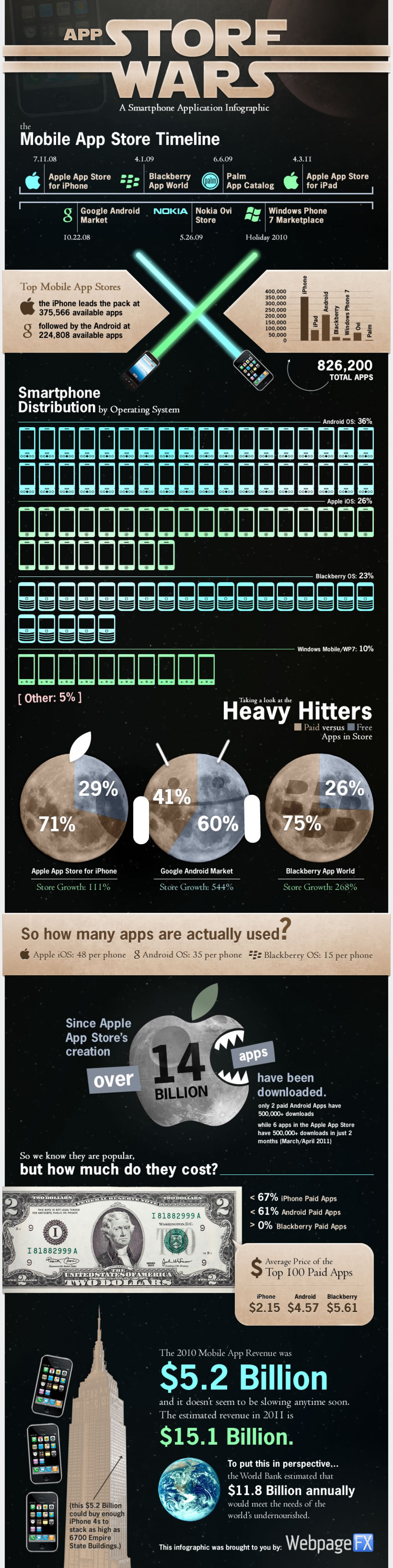 A History of App Stores: Apple, Google, and Everyone Else Infographic