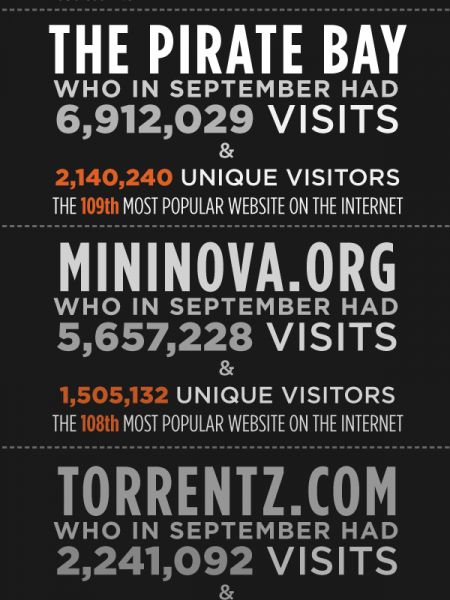 A History of BitTorrent Infographic