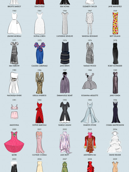 A History of Dresses from the Cannes Film Festival Infographic
