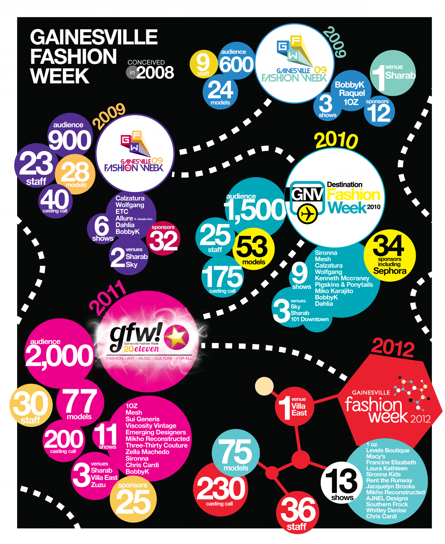 A History of Gainesville Fashion Week Infographic