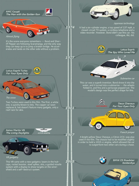 A History of James Bond Cars Infographic