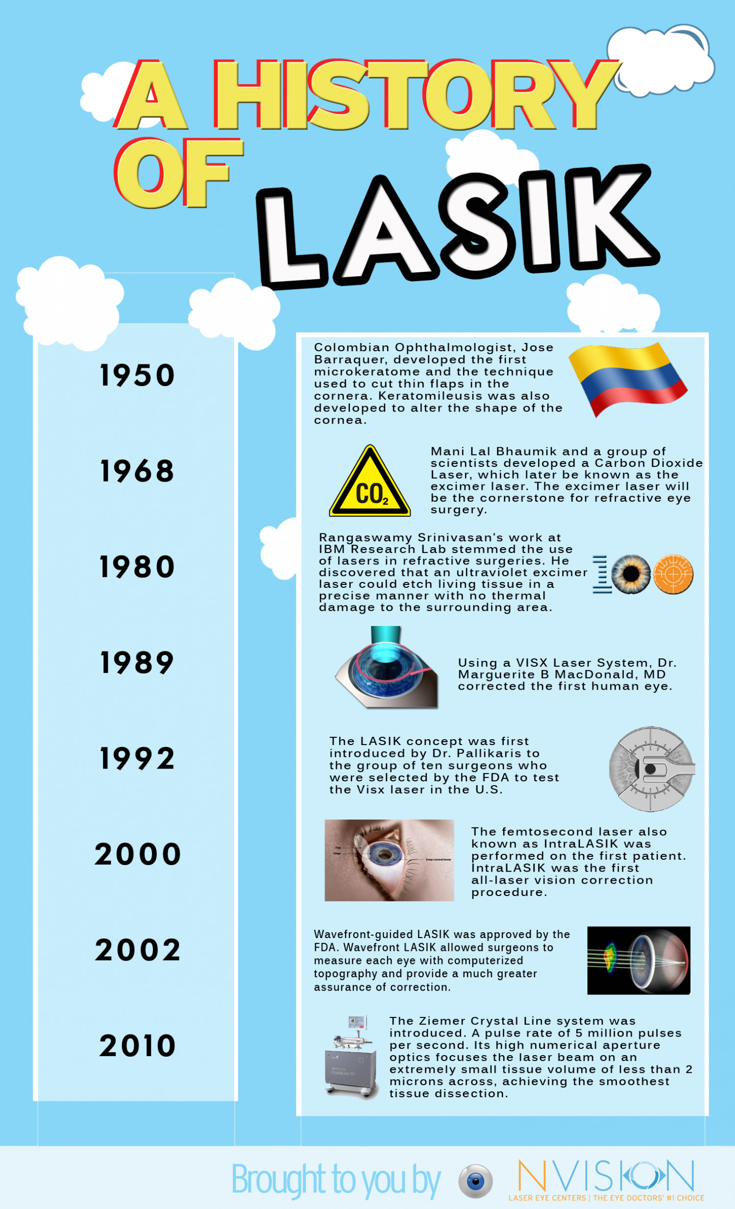 A History of LASIK Infographic
