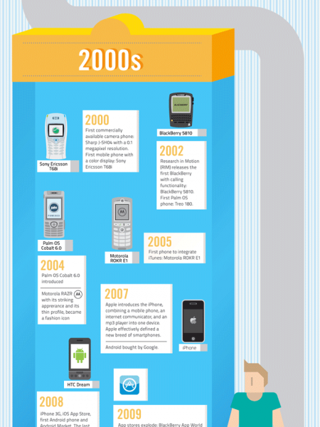 A History of Mobile Productivity  Infographic