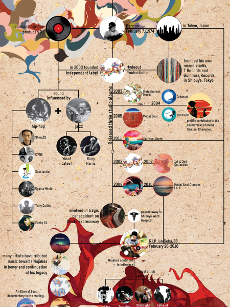 A History of Nujabes Infographic
