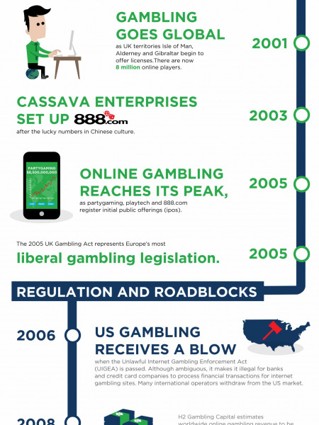 The Growth of Online Casinos Infographic