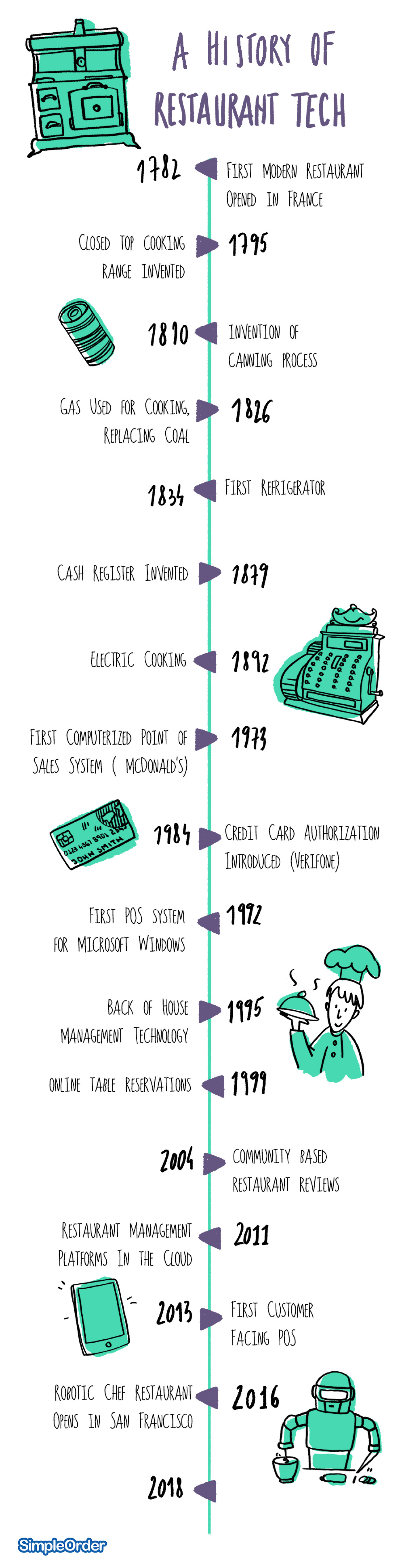 A History of Restaurant Tech  Infographic