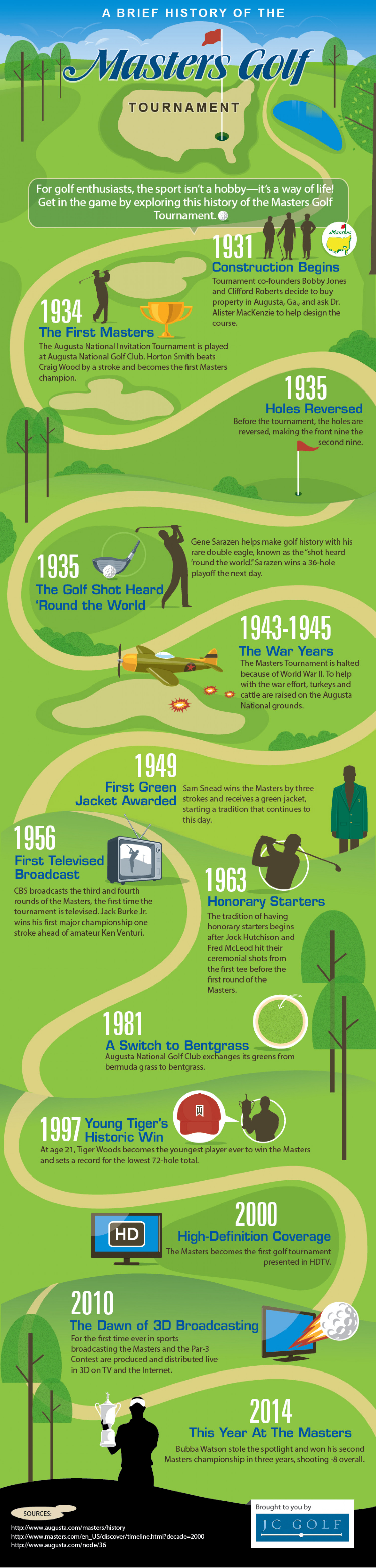 A Brief History of the Masters Golf Tournament  Infographic
