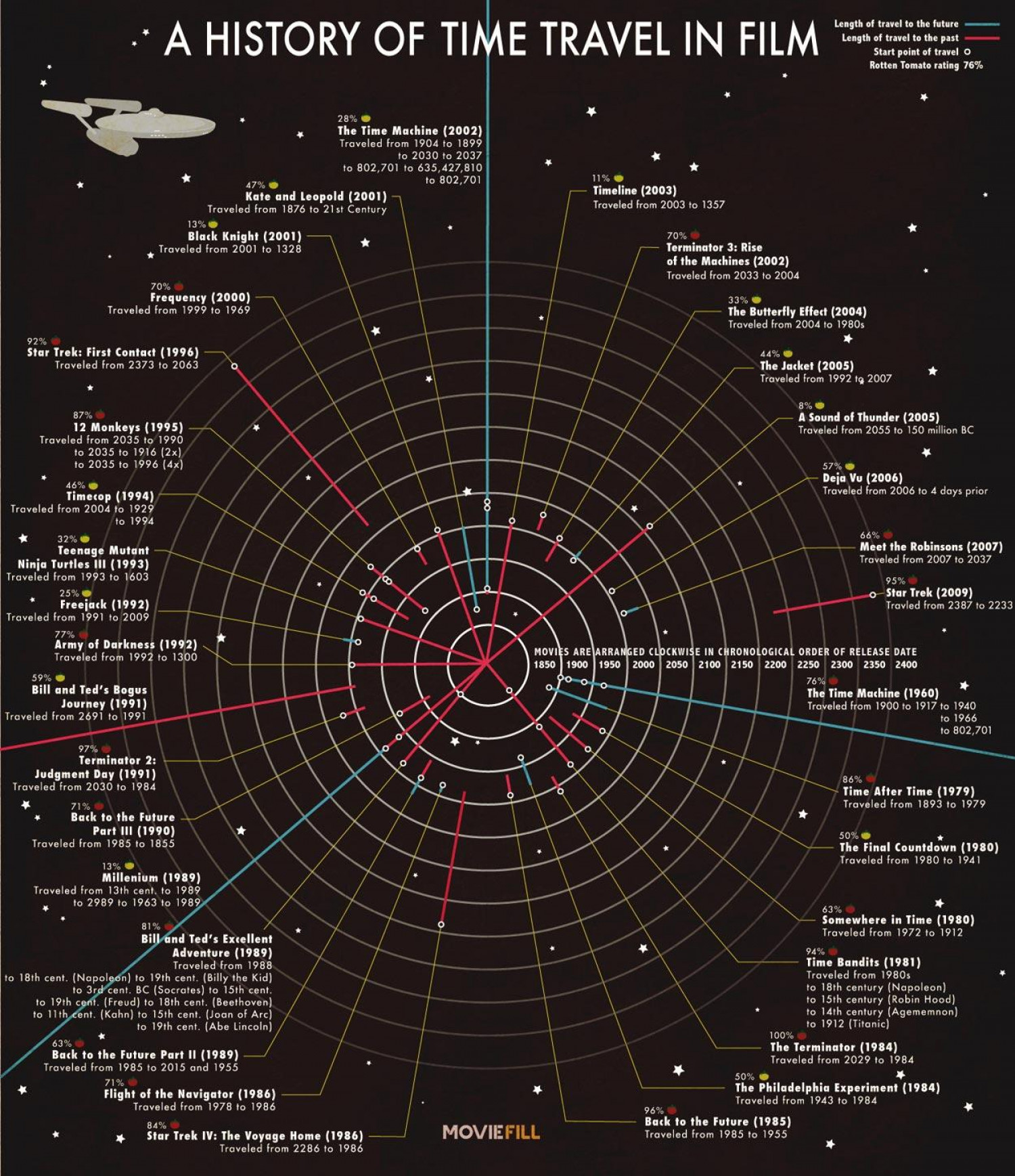 A HISTORY OF TIME TRAVEL IN FILMS Infographic