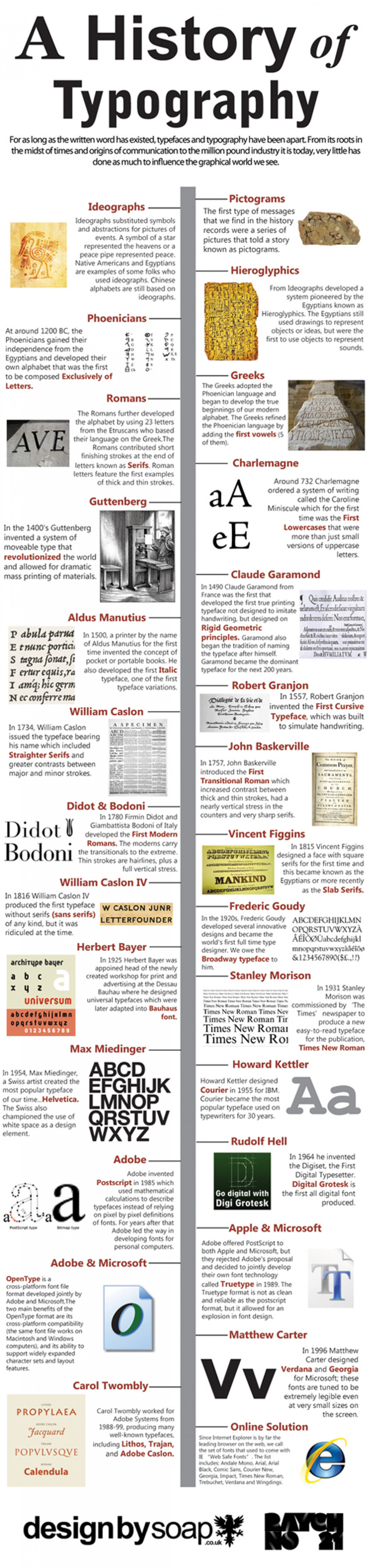 A History Of Typography  Infographic