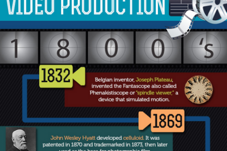 A History of Video Production  Infographic