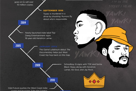A History of West Coast Hip Hop: To Live & Die in LA Infographic