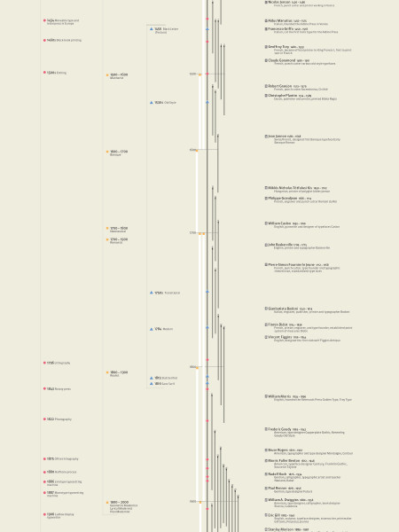 A History Outline of Typeface Infographic