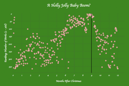 A Holly Jolly Baby Boom? Infographic