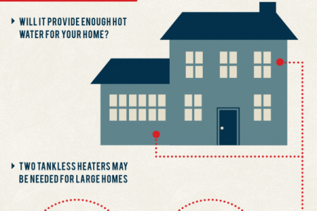 A Homeowner's Guide to Water Heaters  Infographic