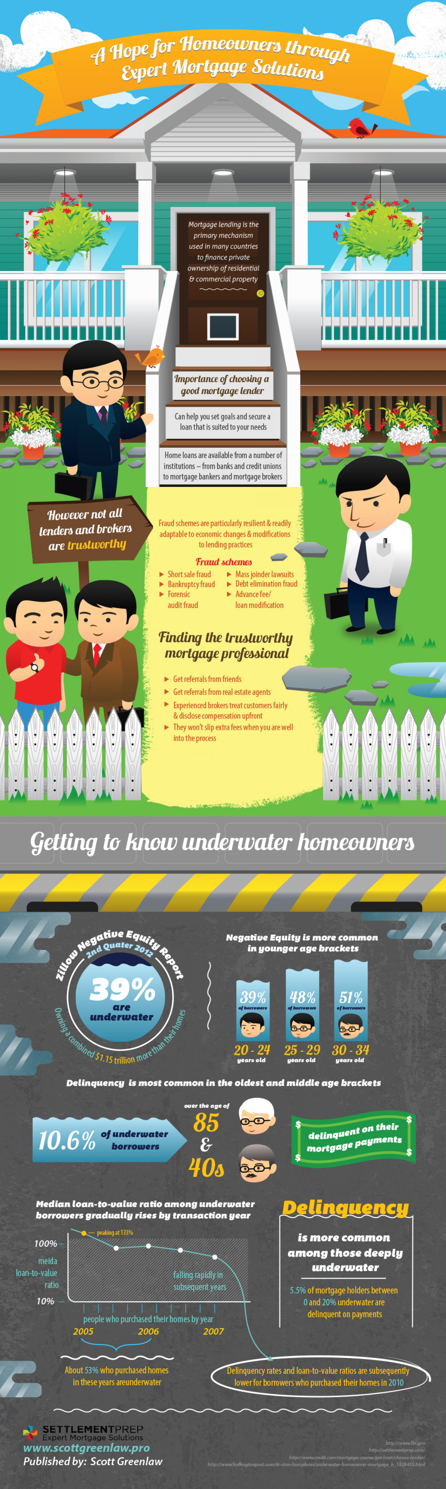 A Hope for Homeowners through Expert Mortgage Solutions Infographic