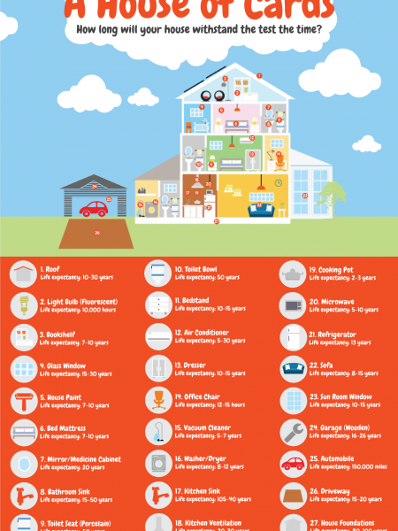 A House of Cards: The Life Expectancy of a Home Infographic