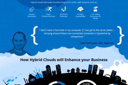 A Hybrid Cloud Computing Approach Infographic