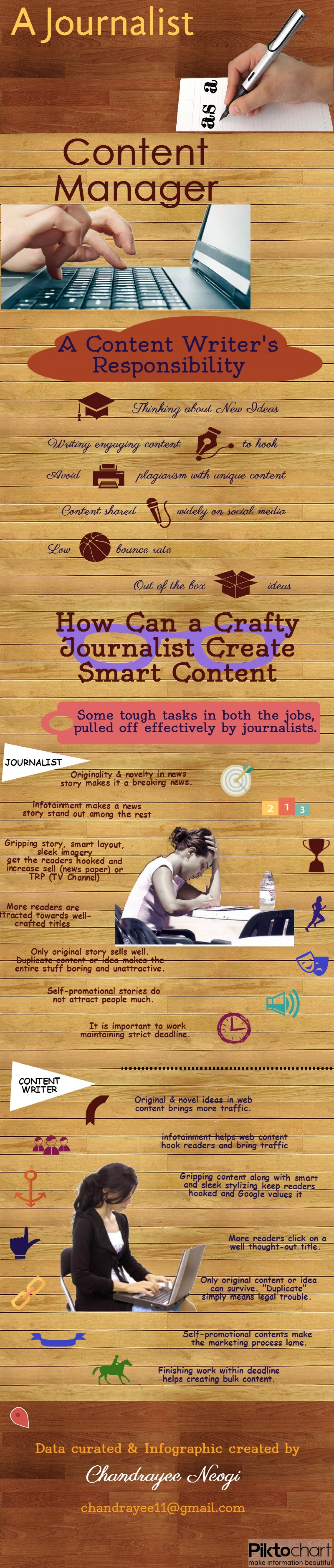 A Journalist as a Content Manager Infographic