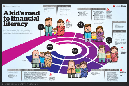 A kids road to financial literacy Infographic