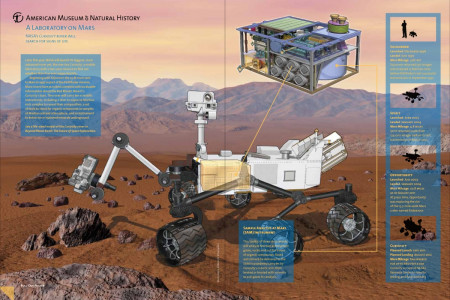 A Laboratory on Mars Infographic