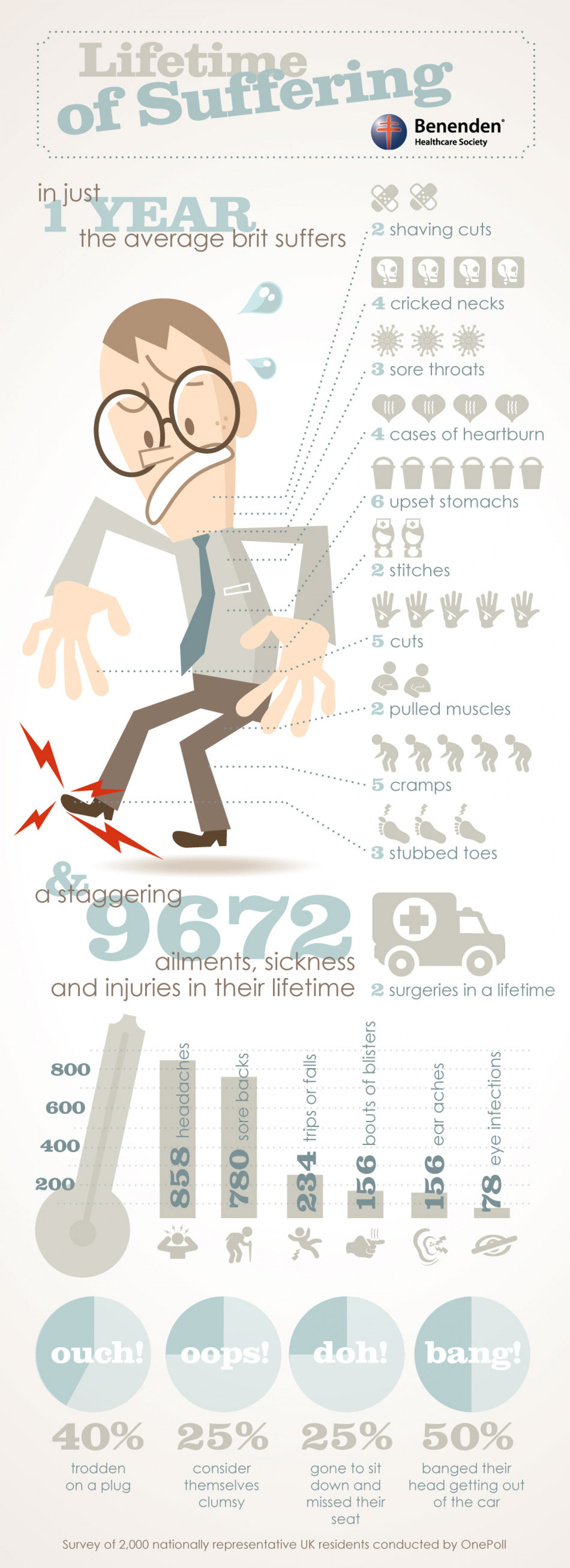 A Lifetime of Injuries Infographic