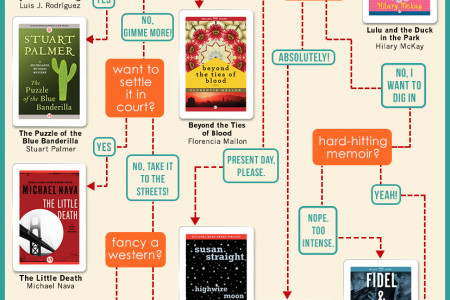 A Literary Guide to National Hispanic Heritage Month Infographic