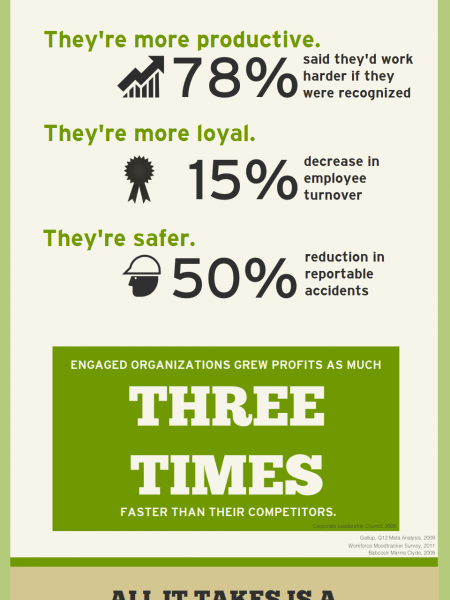 A Little Thanks Goes a Long Way Infographic
