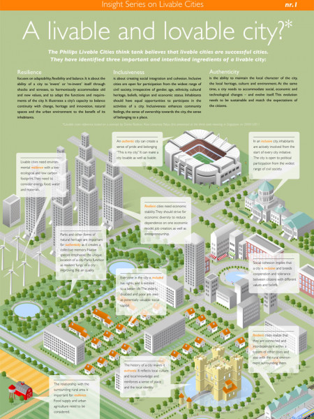 A Livable and Lovable City?  Infographic