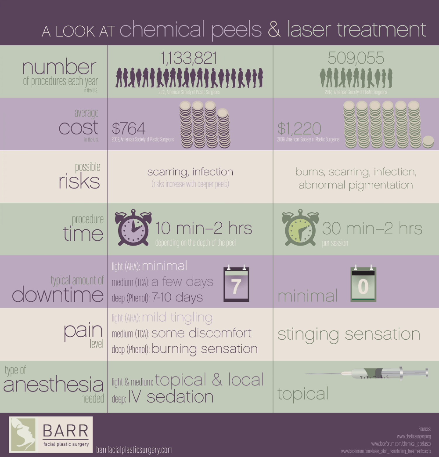 A Look at Chemical Peels and Laser Treatment Infographic