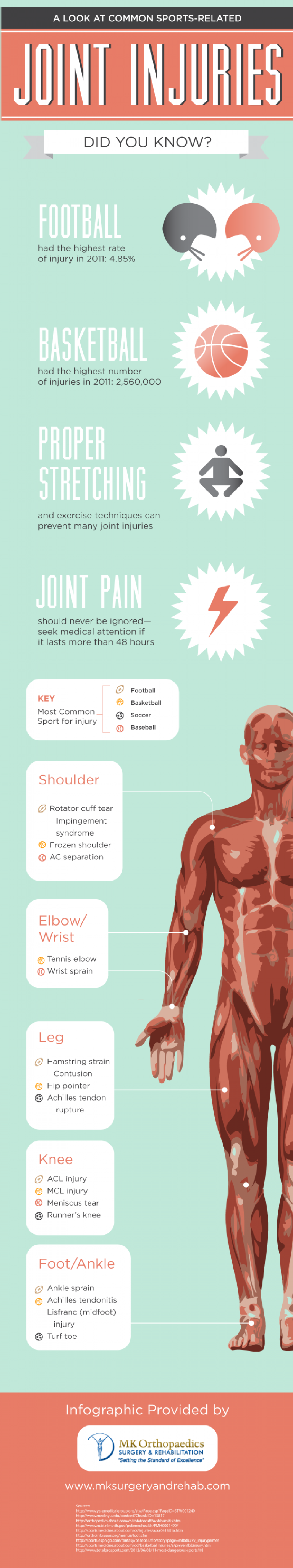 A Look at Common Sports-Related Joint Injuries Infographic
