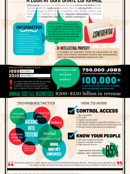 A Look at Corporate Espionage Infographic