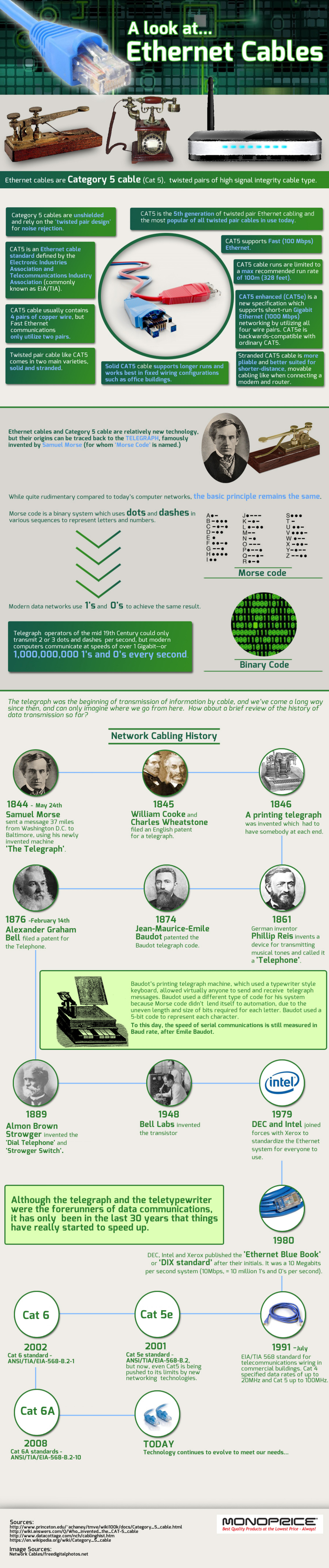 A Look At... Ethernet Cables Infographic