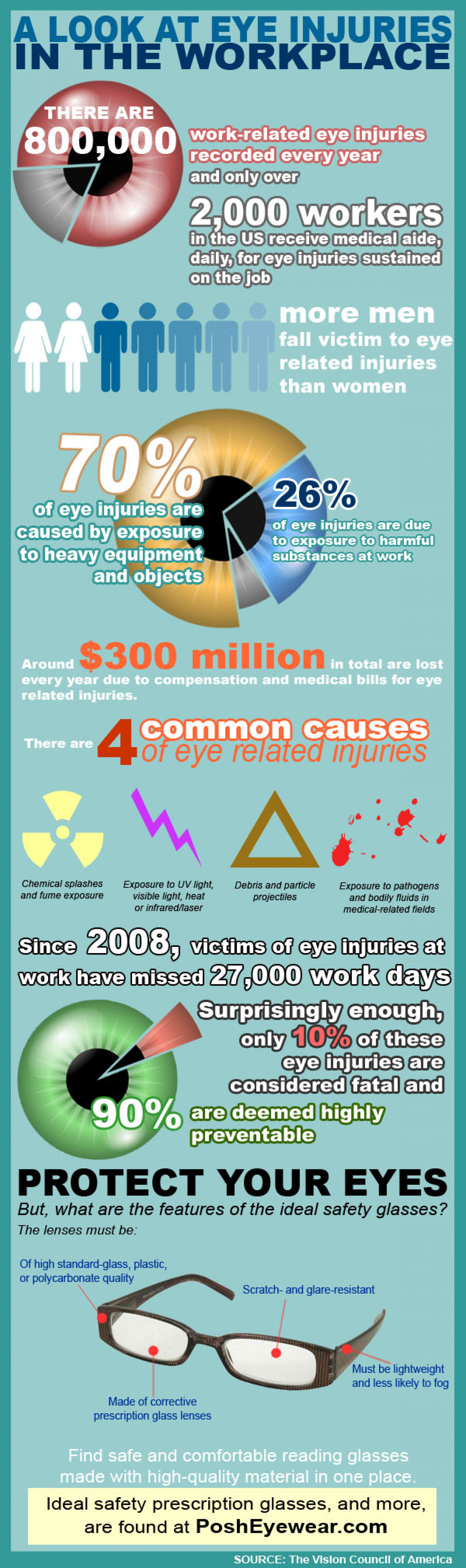 A Look at Eye Injuries in the Workplace Infographic