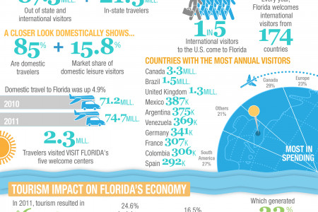 A look at Florida Tourism Infographic