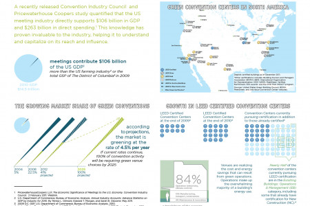 A Look at Green Convention Centers Infographic