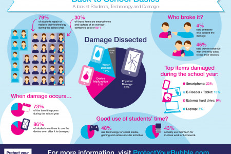 A Look at how Students Damage their Tech Devices Infographic