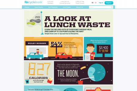 A Look At Lunch Waste Infographic