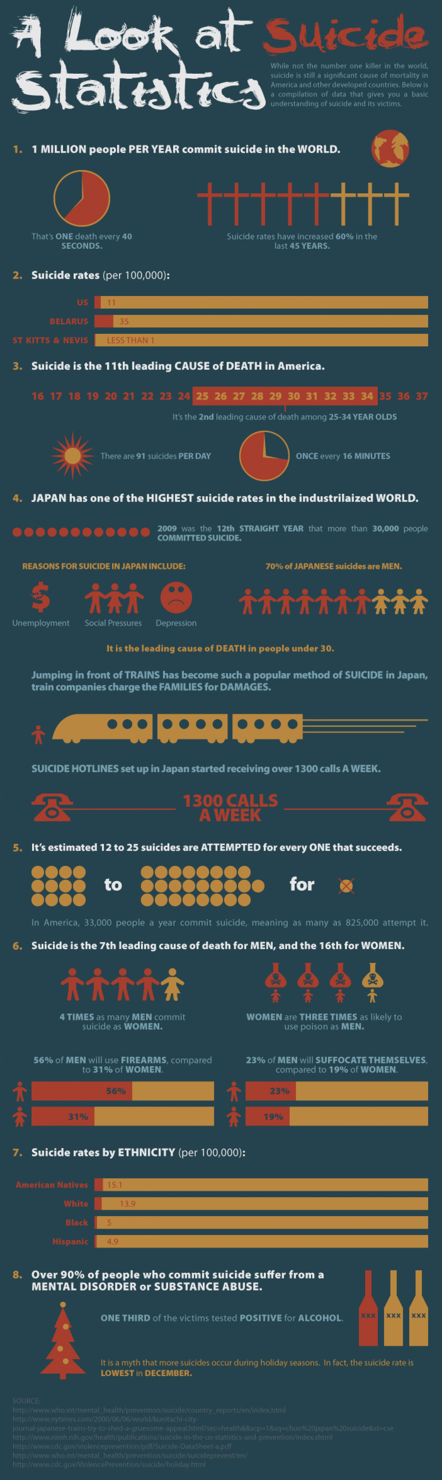 A Look at Suicide Statistics Infographic