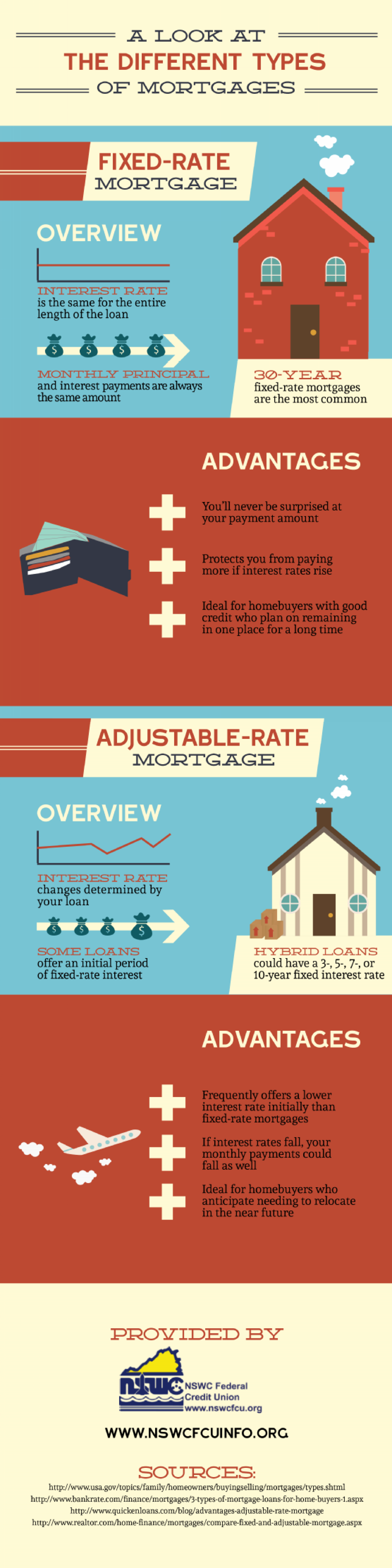A Look at the Different Types of Mortgages Infographic
