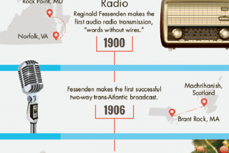 A Look at the Evolution of Messaging Infographic