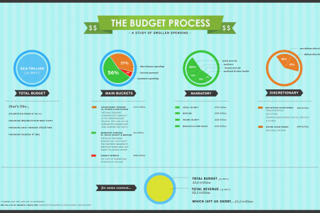 A look back at the Budget for Fiscal Year 2011 Infographic