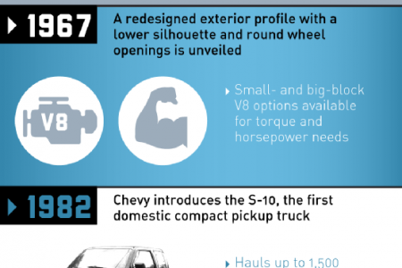 A Look Back at the Evolution of Chevy Trucks  Infographic