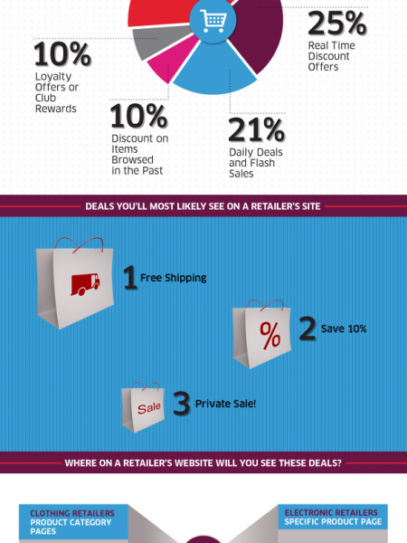 A Look Inside Retailer Deals Infographic