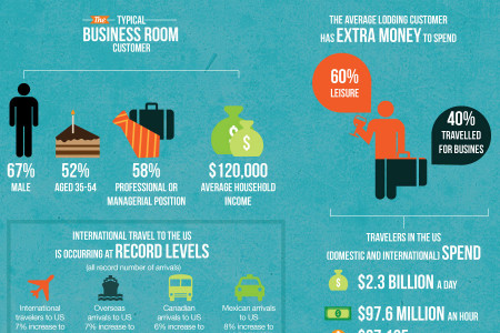 A Look Inside The Hotel Industry Infographic