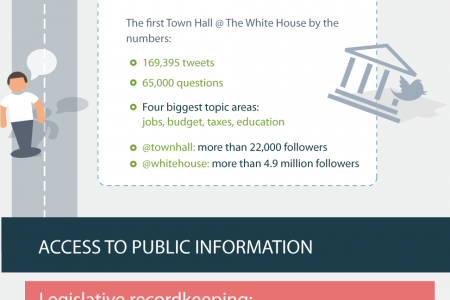 A Look Into The Evolution of Government Technology Infographic