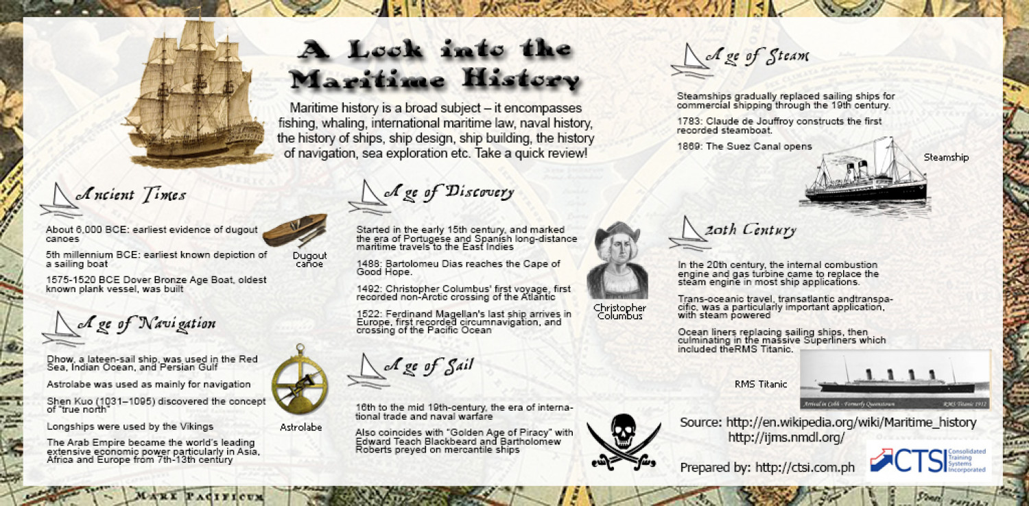 A Look into the Maritime History  Infographic