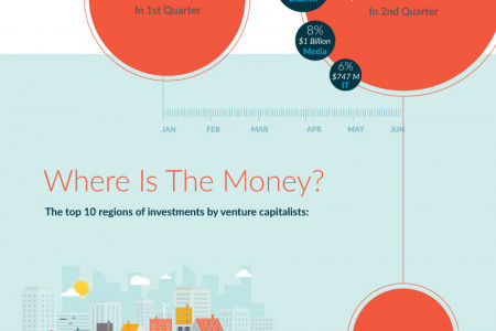 A Look Into The Venture Capital Industry Infographic