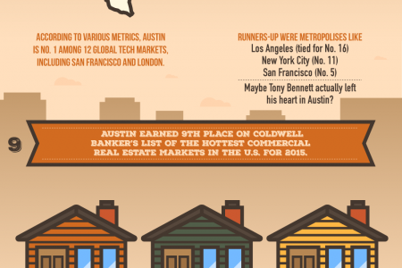 A Lot To Envy About Austin Infographic